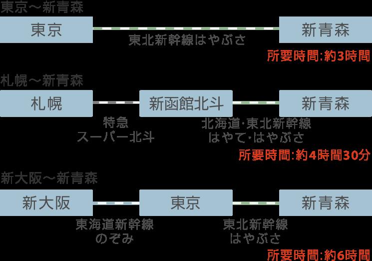 鉄道での新青森駅までの所要時間