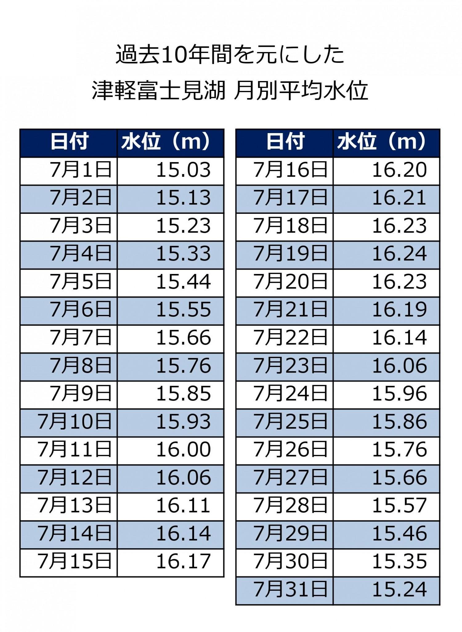 津軽富士見湖7月の平均水位