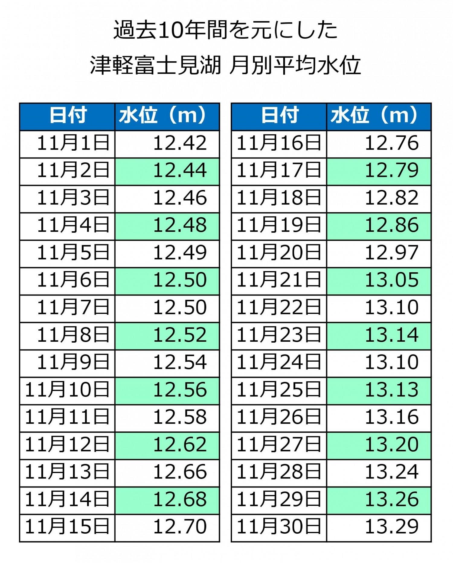 津軽富士見湖11月平均水位